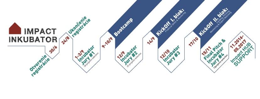 inkubator-fb-timeline-min