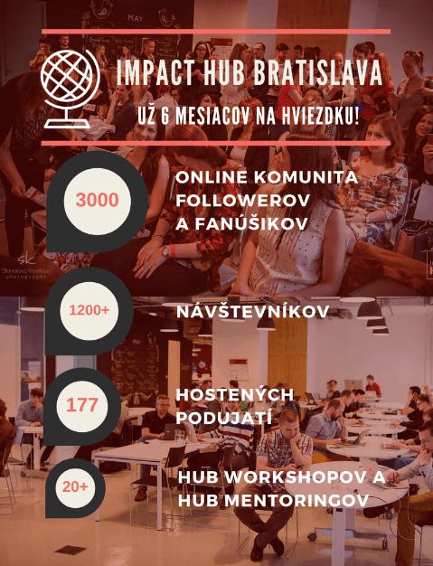 impact hub zdielané členstvo